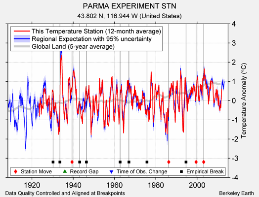 PARMA EXPERIMENT STN comparison to regional expectation