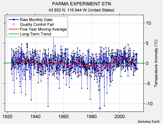 PARMA EXPERIMENT STN Raw Mean Temperature