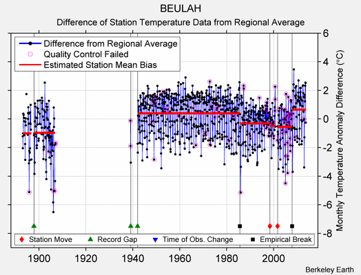 BEULAH difference from regional expectation