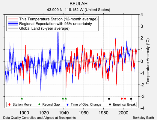 BEULAH comparison to regional expectation