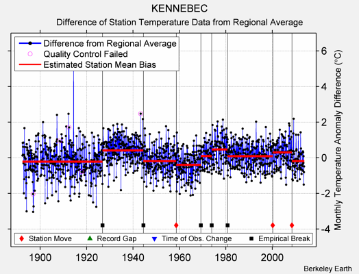 KENNEBEC difference from regional expectation