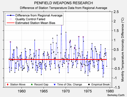 PENFIELD WEAPONS RESEARCH difference from regional expectation