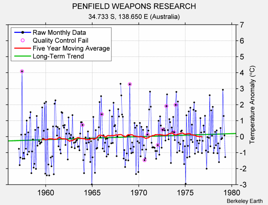 PENFIELD WEAPONS RESEARCH Raw Mean Temperature