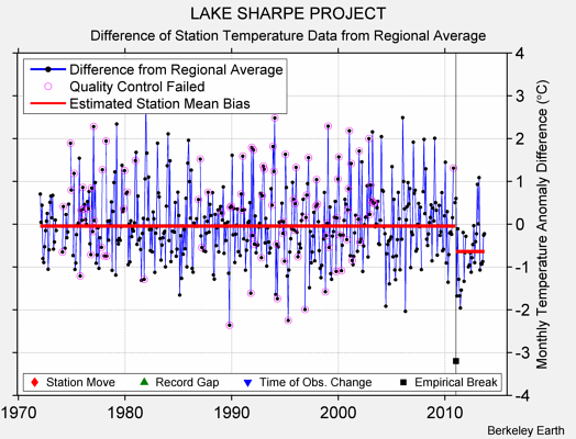 LAKE SHARPE PROJECT difference from regional expectation