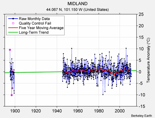 MIDLAND Raw Mean Temperature