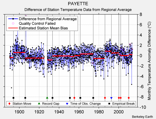 PAYETTE difference from regional expectation