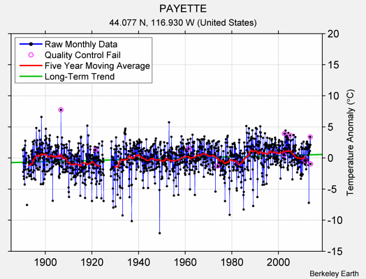 PAYETTE Raw Mean Temperature