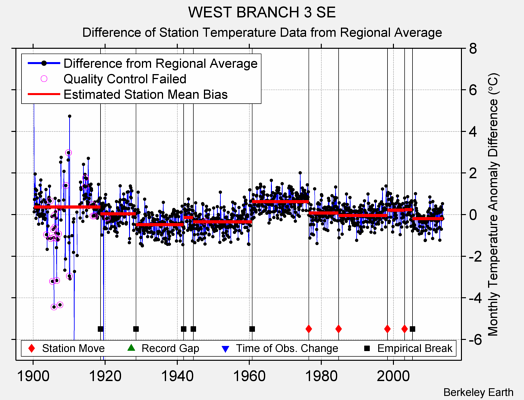 WEST BRANCH 3 SE difference from regional expectation
