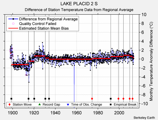 LAKE PLACID 2 S difference from regional expectation