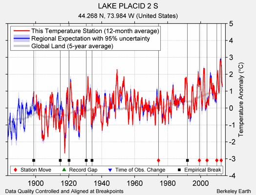 LAKE PLACID 2 S comparison to regional expectation
