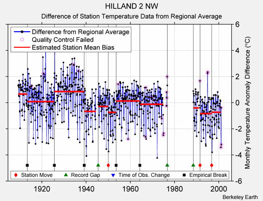 HILLAND 2 NW difference from regional expectation