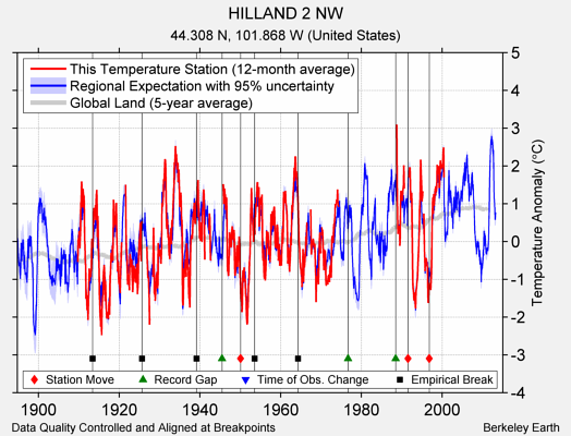 HILLAND 2 NW comparison to regional expectation