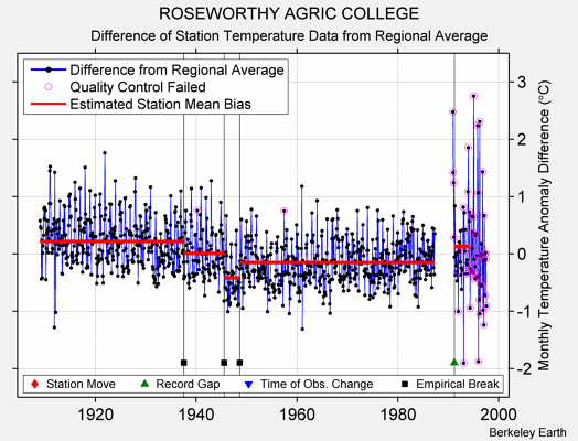 ROSEWORTHY AGRIC COLLEGE difference from regional expectation