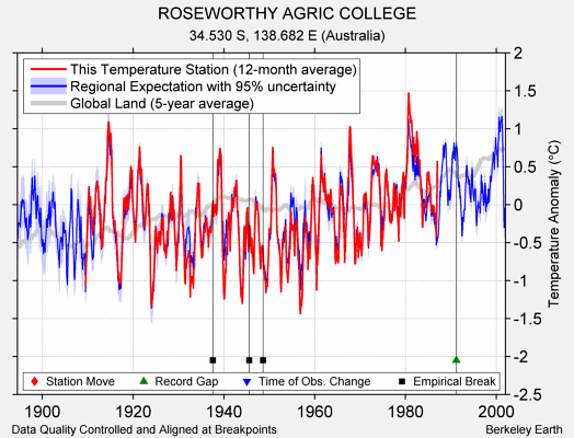 ROSEWORTHY AGRIC COLLEGE comparison to regional expectation