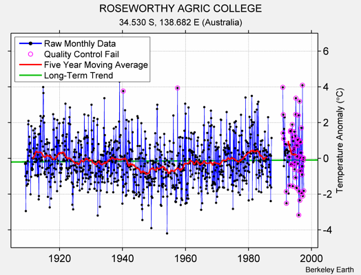 ROSEWORTHY AGRIC COLLEGE Raw Mean Temperature