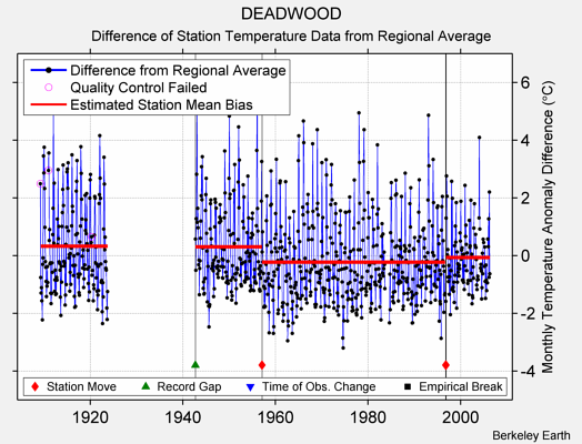 DEADWOOD difference from regional expectation