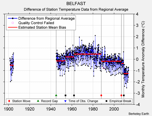 BELFAST difference from regional expectation