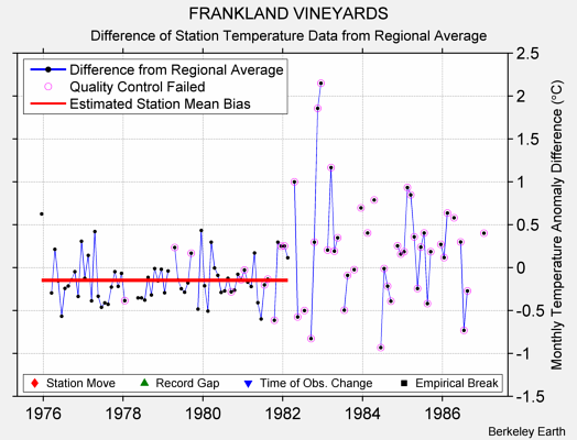 FRANKLAND VINEYARDS difference from regional expectation