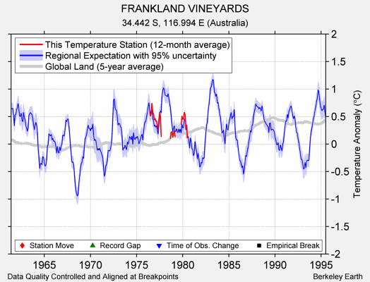 FRANKLAND VINEYARDS comparison to regional expectation