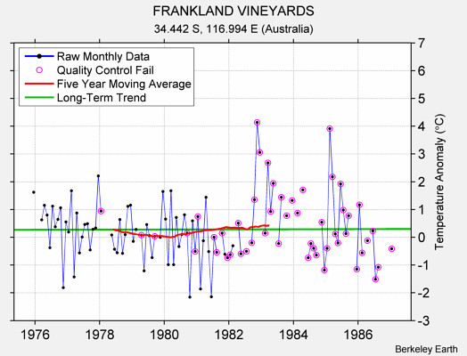 FRANKLAND VINEYARDS Raw Mean Temperature