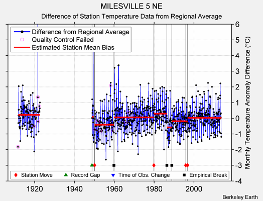 MILESVILLE 5 NE difference from regional expectation