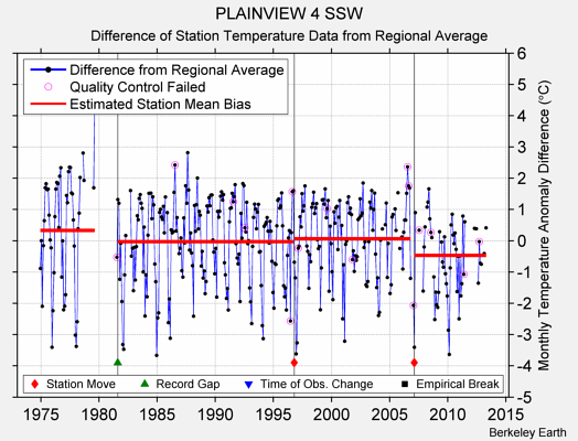 PLAINVIEW 4 SSW difference from regional expectation
