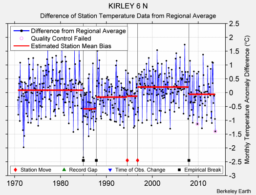 KIRLEY 6 N difference from regional expectation