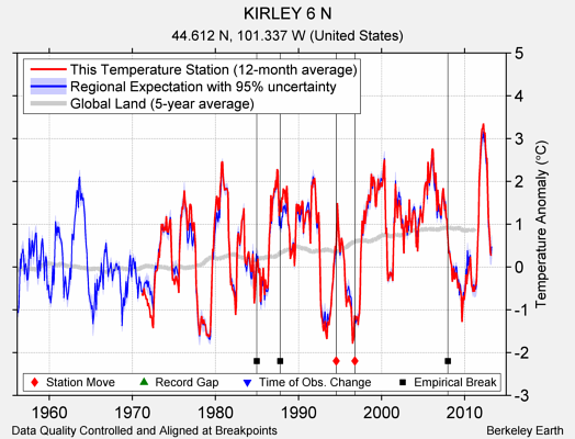KIRLEY 6 N comparison to regional expectation