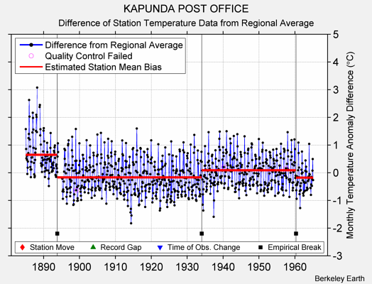 KAPUNDA POST OFFICE difference from regional expectation