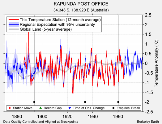KAPUNDA POST OFFICE comparison to regional expectation