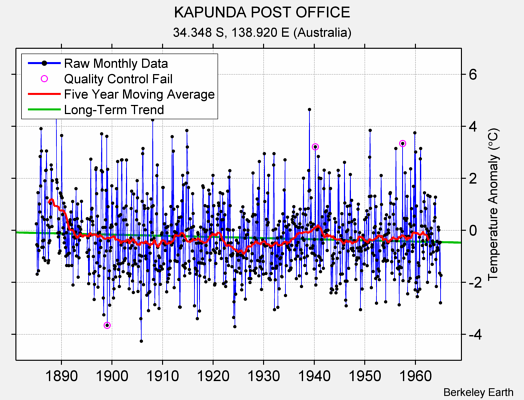 KAPUNDA POST OFFICE Raw Mean Temperature