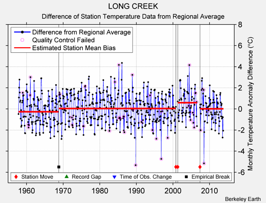 LONG CREEK difference from regional expectation