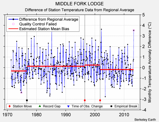 MIDDLE FORK LODGE difference from regional expectation