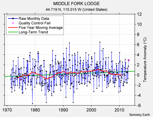 MIDDLE FORK LODGE Raw Mean Temperature