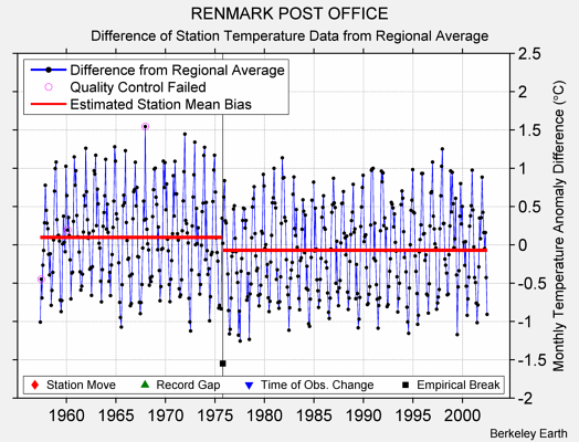 RENMARK POST OFFICE difference from regional expectation