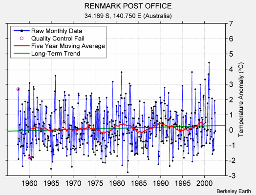 RENMARK POST OFFICE Raw Mean Temperature