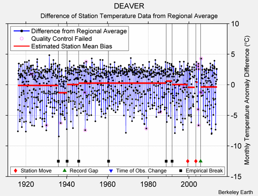 DEAVER difference from regional expectation