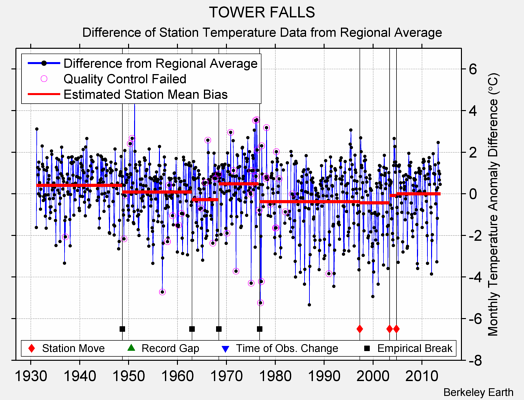 TOWER FALLS difference from regional expectation