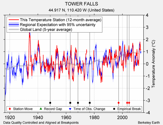 TOWER FALLS comparison to regional expectation