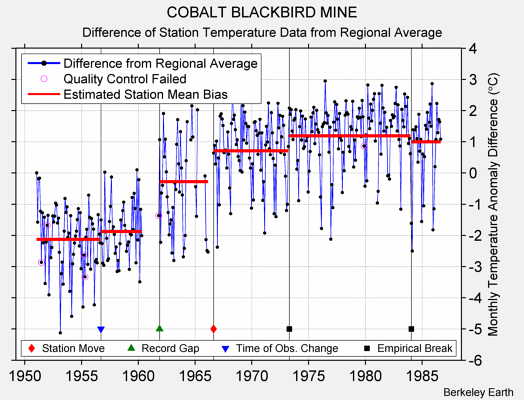 COBALT BLACKBIRD MINE difference from regional expectation