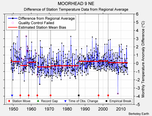 MOORHEAD 9 NE difference from regional expectation