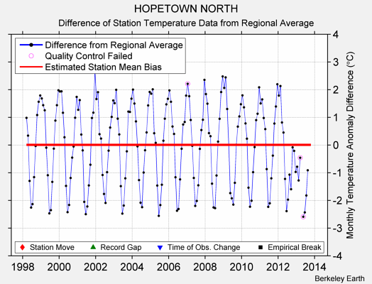 HOPETOWN NORTH difference from regional expectation