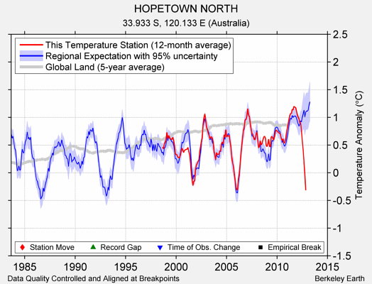 HOPETOWN NORTH comparison to regional expectation
