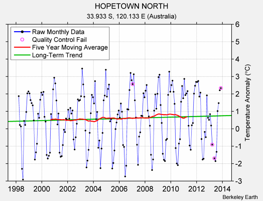 HOPETOWN NORTH Raw Mean Temperature