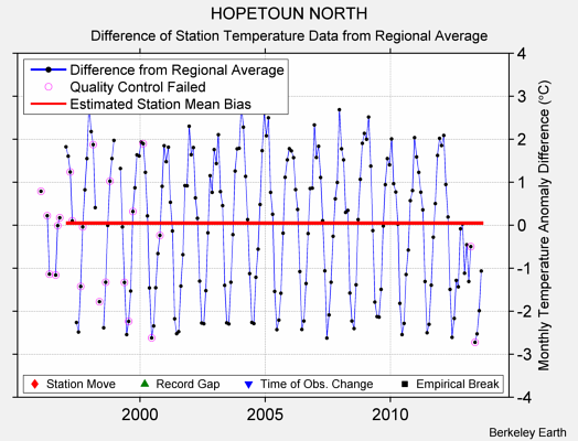 HOPETOUN NORTH difference from regional expectation