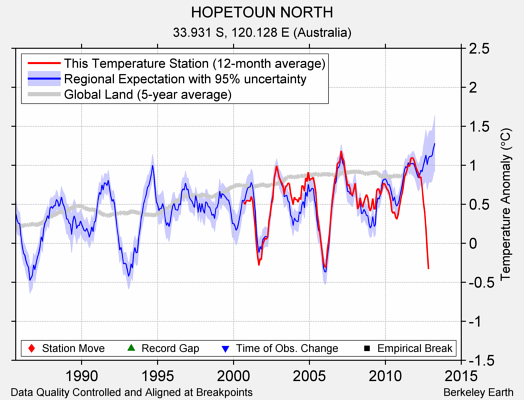 HOPETOUN NORTH comparison to regional expectation