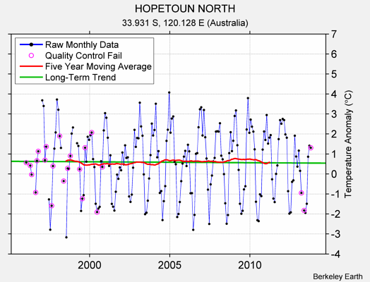 HOPETOUN NORTH Raw Mean Temperature