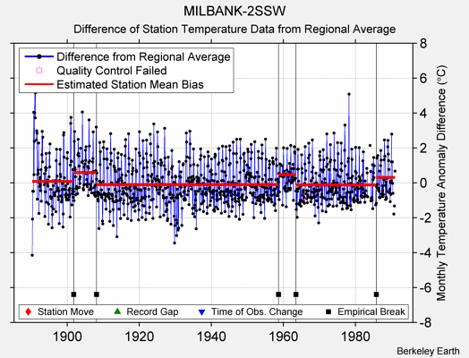 MILBANK-2SSW difference from regional expectation