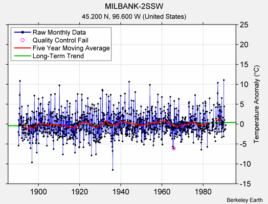 MILBANK-2SSW Raw Mean Temperature