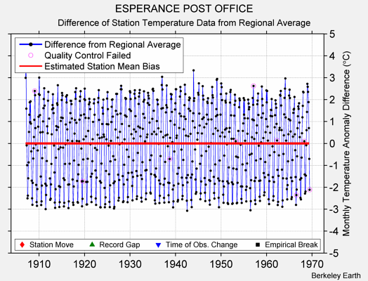 ESPERANCE POST OFFICE difference from regional expectation